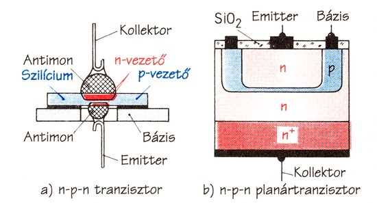 Tranzisztor működése animáció
