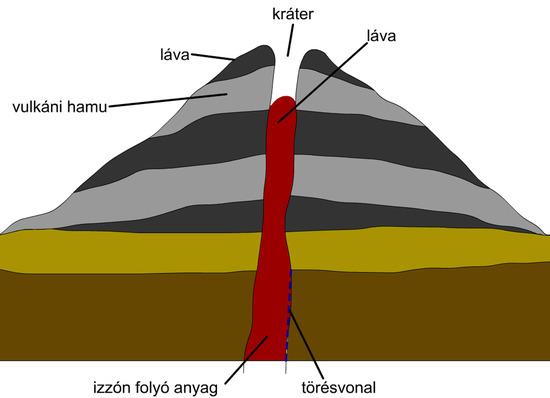 A vulkán részei