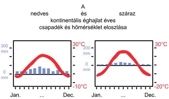 A nedves- és száraz kontinentális éghajlat