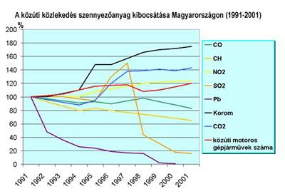 A közúti közlekedés szennyezőanyag-kibocsátása Magyarországon