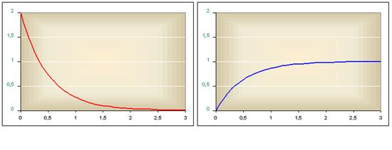 Az exponenciális eloszlás