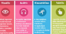 Tanulási stílusok- Infografika