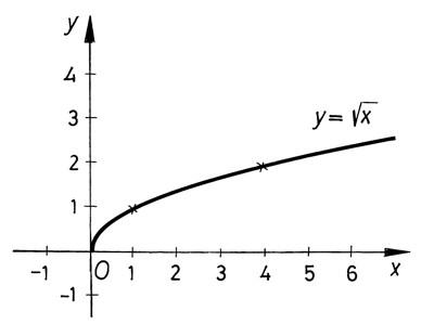 Négyzetgyökfüggvény grafikonja