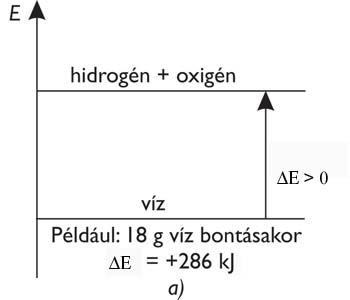 Endoterm folyamat energiadiagramja