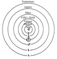 A kopernikuszi világkép
