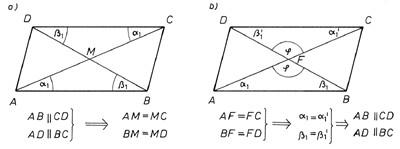 Paralelogramma területe átlókkal