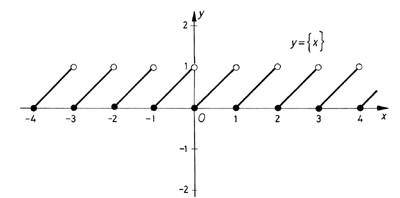 Törtrészfüggvény grafikonja
