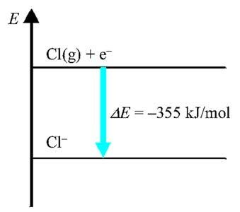 A kloridion és a klóratom energiaviszonyai