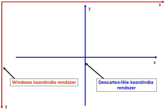 Descartes-féle és a Windows koordináta rendszer