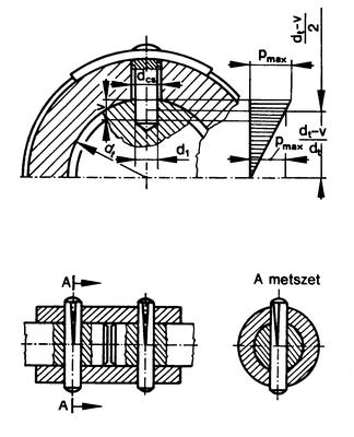 A nyírt keresztmetszet és a felületi nyomással terhelt felületek