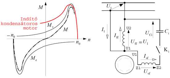 Segédfázisos, indítókondenzátoros motorok indítása