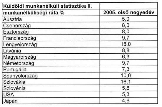 Munkanélküliségi statisztika 2005 első negyedév
