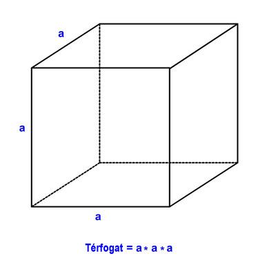Kocka térfogata