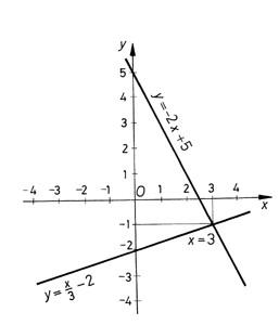 """Az egyenlet """"ábrázolása"""""""
