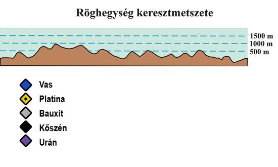 A röghegységek ásványkincsei