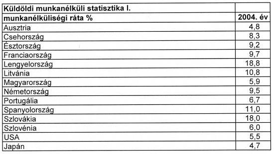 Munkanélküliségi statisztika 2004