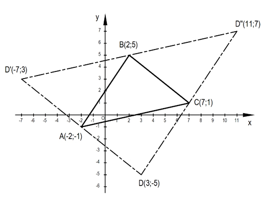 Koordináta geometria paralelogramma