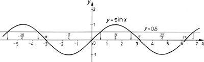 Trigonometrikus egyenletek grafikus megoldása