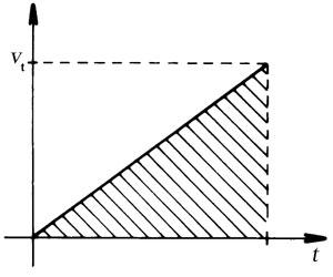 Az álló helyzetből induló, egyenes vonalú, egyenletesen változó mozgást végző test sebesség-idő függvényének grafikonja