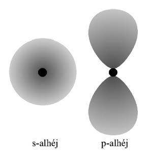 Az s- és a p-alhéj egy-egy pályája