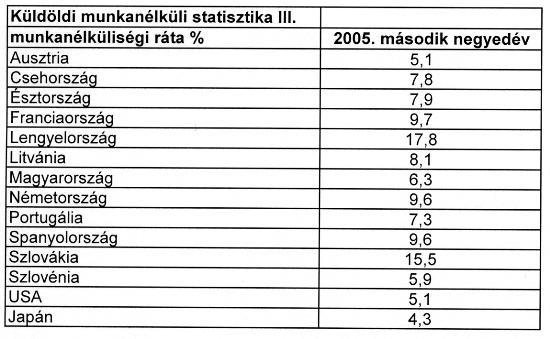Munkanélküliségi statisztika 2005 második negyedév
