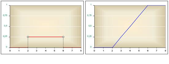 Folytonos, egyenletes eloszlás