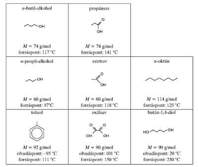 Különböző funkciós csoportú vegyületek fizikai adatai