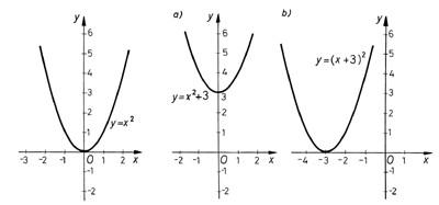 Konstans hozzáadása-grafikon
