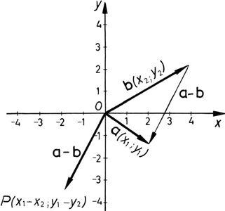 Vektorok összeadása számokkal
