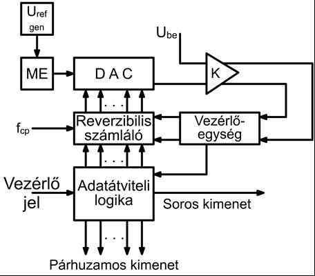 A követő típusú analóg – digital átalakító c08ce6764a