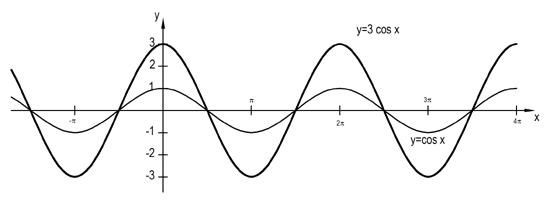 Szinusz függvény ábrázolása geogebra