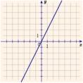 Az egyenes arányosság grafikonja