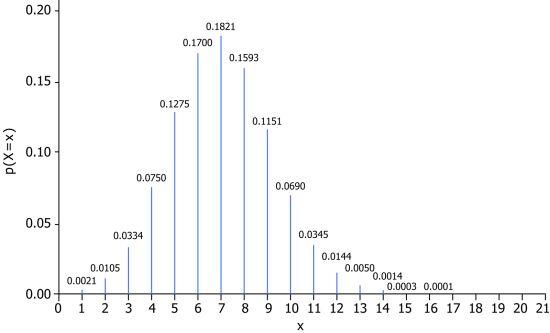 Binomiális eloszlás ábrázolása