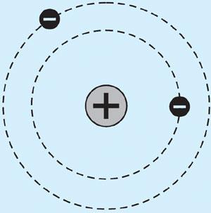Atom felépítése fizika