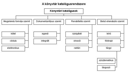 Katalógusrendszer