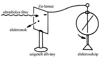 Kísérlet a fényelektromos hatás kimutatására