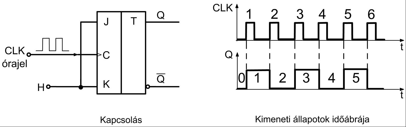 Egy T flip-flopal kivitelezett 1 bites számláló és idődiagramja 8c9c520c5a