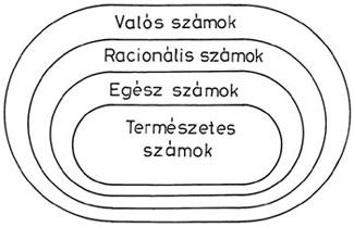Számhalmazok kapcsolata- Venn-diagram
