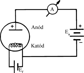 Vákuumdióda az áramkörben
