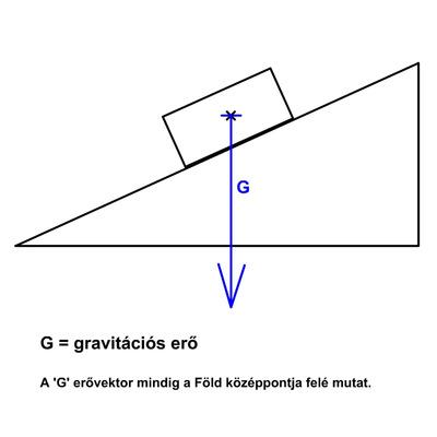 A gravitációs erő