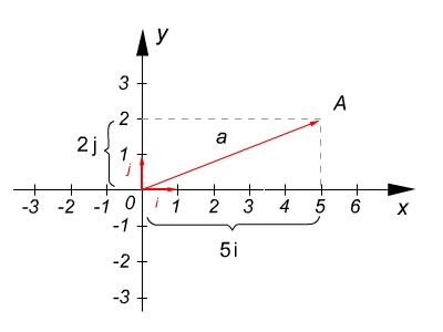 Egységvektorok a koordináta-rendszerben