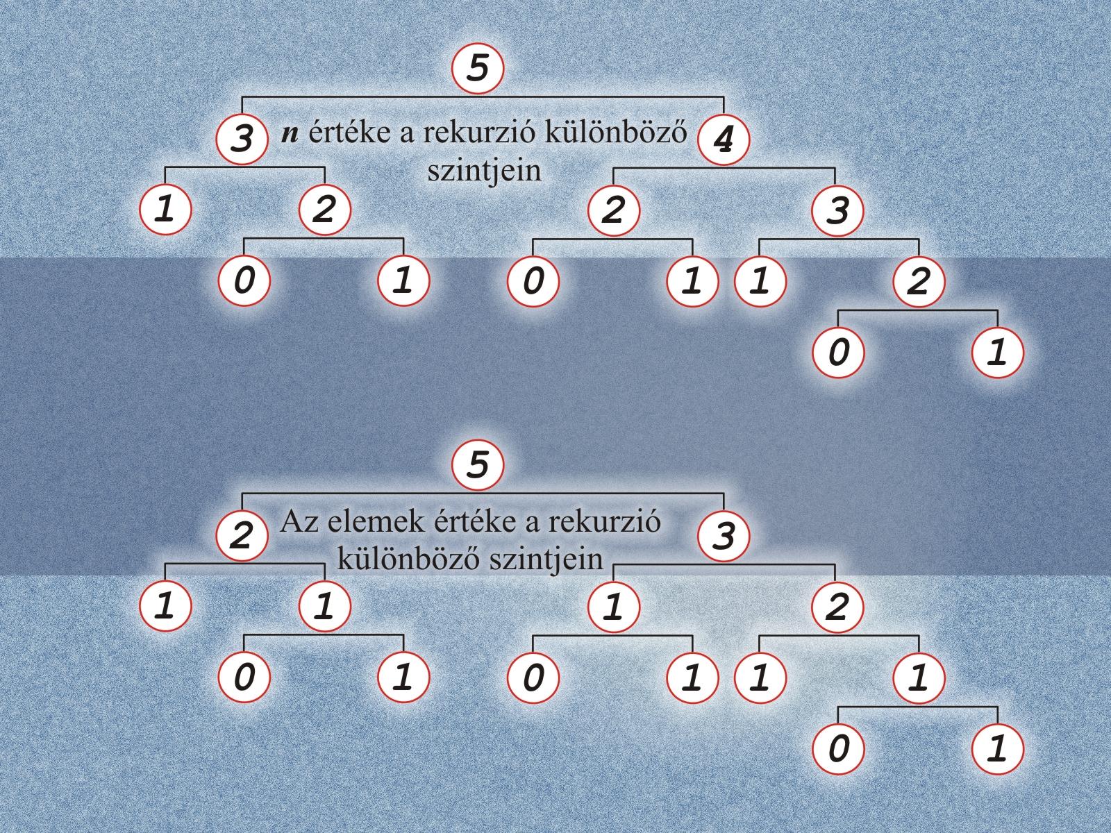 Fibonacci-sorozat szemléltetése 26a3b6a939