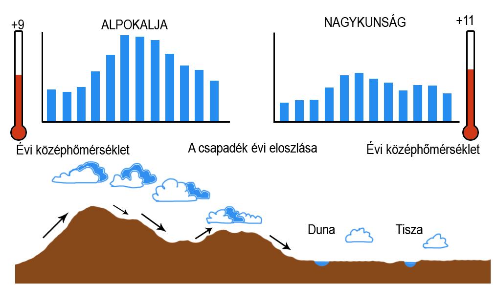 A földfelszín változásai