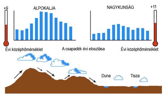 A folyók vízjárását befolyásoló tényezők