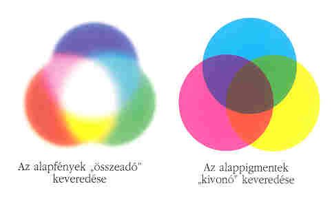 Ábra az alap pigmentek kivonó keveredéséről.