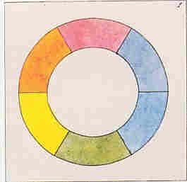 Goethe színköre és színháromszöge