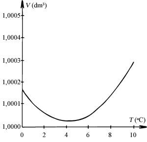 Sűrűség hőmérséklet