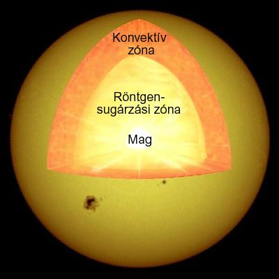 A Nap belső szerkezete
