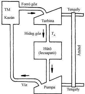 A gőzturbina működésének vázlata