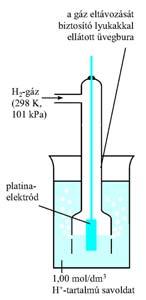 A standard hidrogénelektród